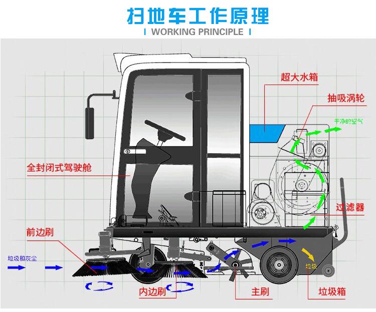 洁士AM2100TM全封闭驾驶式扫地车/扫地机